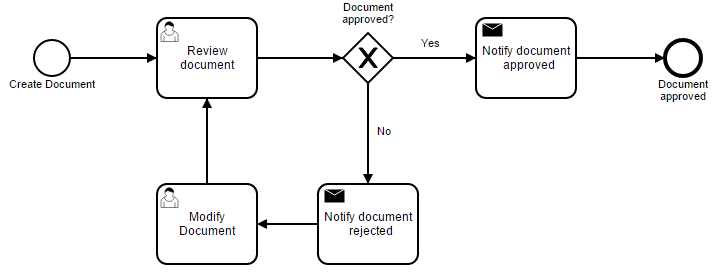 approval process workflow