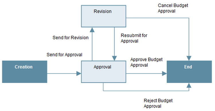 improve approval workflow 1